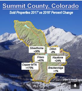 Summit County Residential Sales