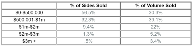 Summit County real estate sales by price range