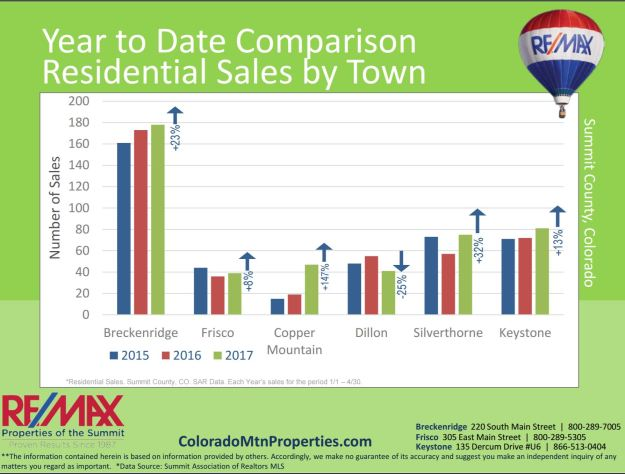 Residential Sales by Town - Summit County Real Estate Statistics April 2017
