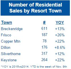 Residential-Sales-by-Town-Nov-2015