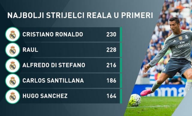 Ronaldo najbolji strijelac