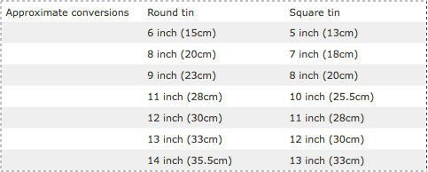 Cake tin size guide - round to square