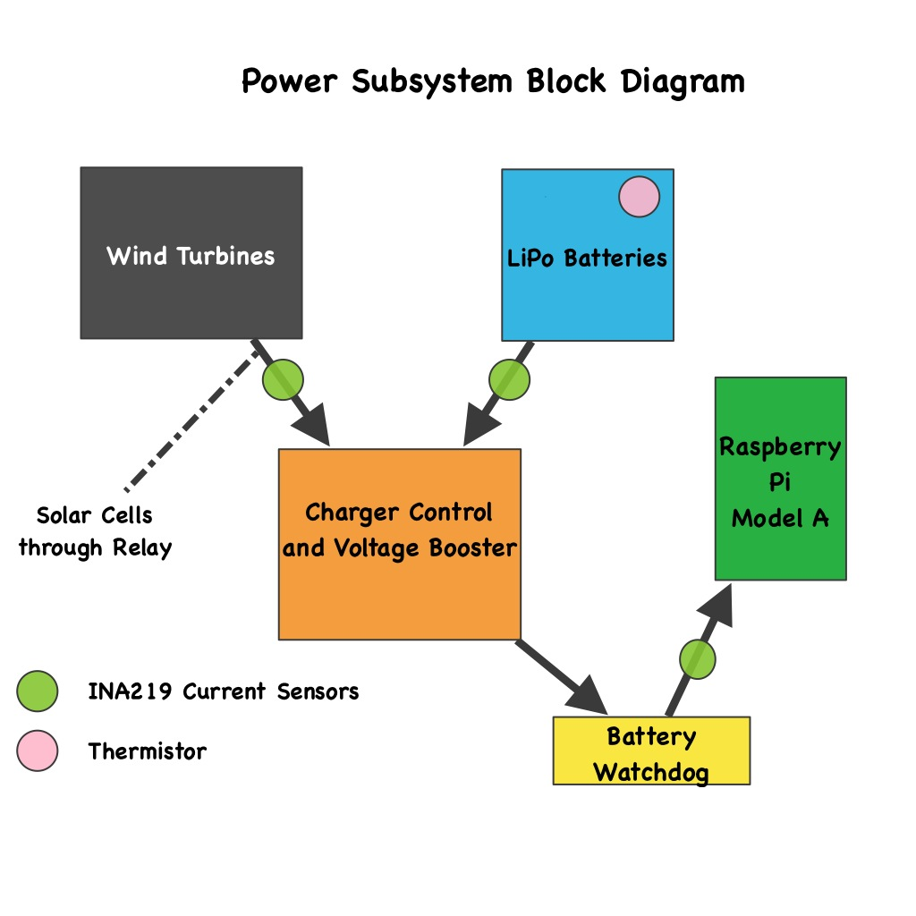 Solar Power On The Raspberry Pi Vienergie B Block Diagram Wind