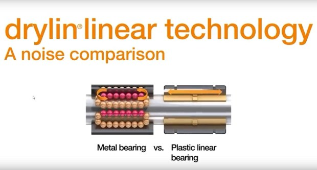Rys.: Potwierdzone w teście z pomiarem hałasu: prowadnice liniowe drylin z elementami ślizgowymi zamiast elementów tocznych są przeciętnie czterokrotnie cichsze od alternatywnych rozwiązań o identycznych wymiarach. (Źródło: igus GmbH)