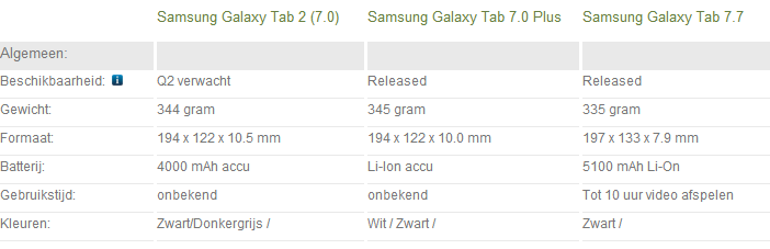 Samsung Galaxy Tab 2 7.0 vs. Galaxy Tab 7.0 Plus vs. Galaxy Tab 7.7 (homepage)