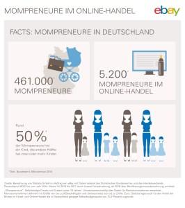 eBay_Mompreneure-im-Online-Handel_Infografik_Facts-Deutschland