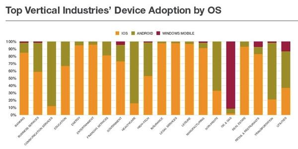 mobile-platforms-in-enterprise