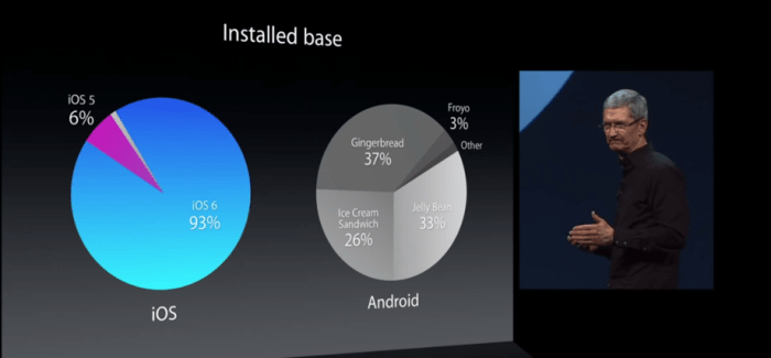 Is Android Fragmentation Terrible for Users? A Second Look