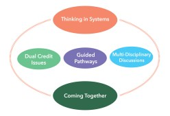 2017 Student Success Workshop: Thinking in Systems
