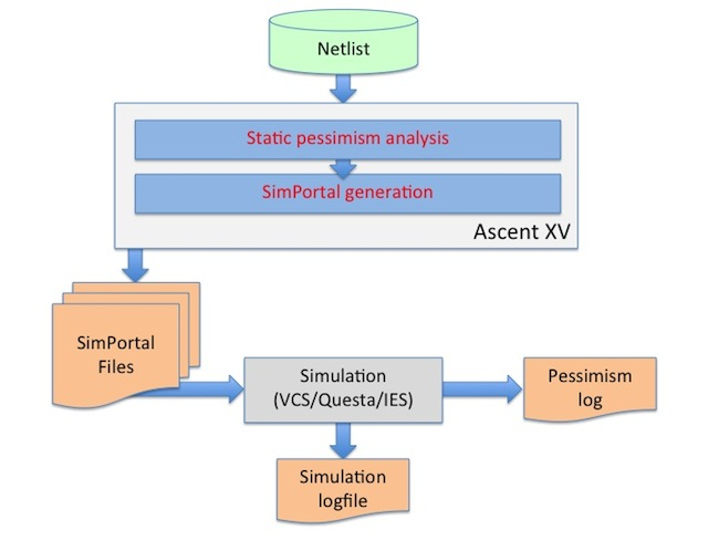 Figure 2: Ascent XV X-Pessimism Flow and Methodology (Real Intent)