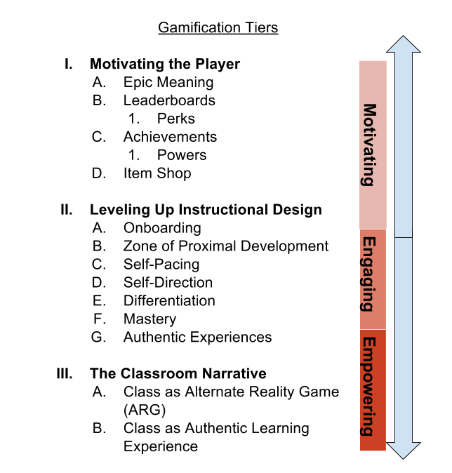Gamification Tiers