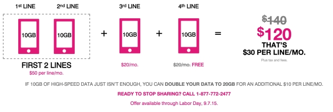 T-mobile Labor day promotion for family plan and one free line along with 10GB Data