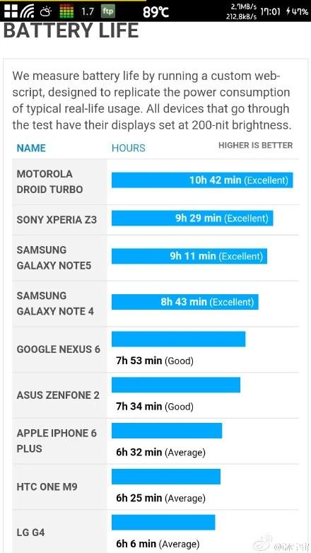 Smartphones Battery Backuptime