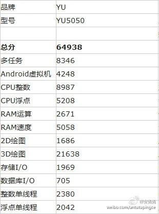 Micromax YU5050 Antutu Benchmark Score