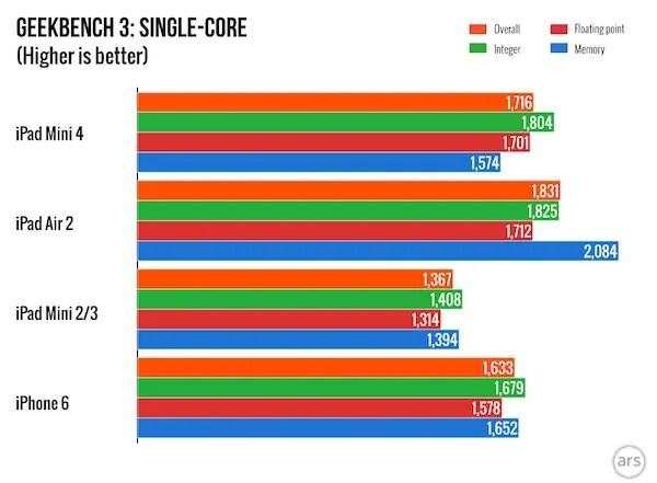iPad Mini 4 VS iPhone 6 Geekbench 3 benchmark report