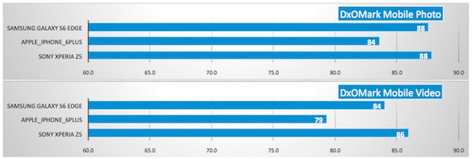 S6 Edge vs iPhone 6 plus vs xperia z5 camera