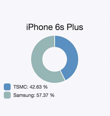 TSMC vs Apple A9 Chip in iPhone 6s Plus