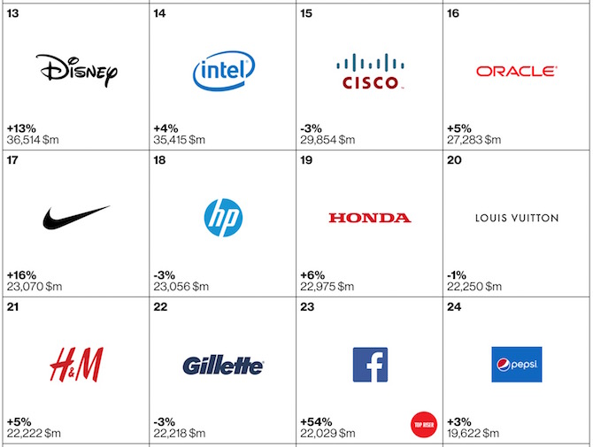 Top 100 brands of 2105 13 to 24