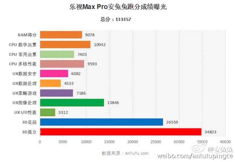 LeTV Max Pro X910 Antutu Benchmark
