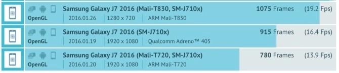 Samsung Galaxy J7 2016 SM-J710X