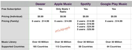 Spotify vs Apple Music vs Deezer vs Google Play Music