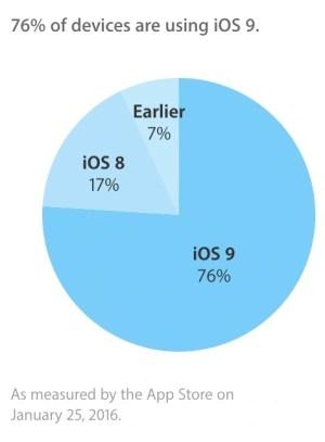iOS OS Distribution