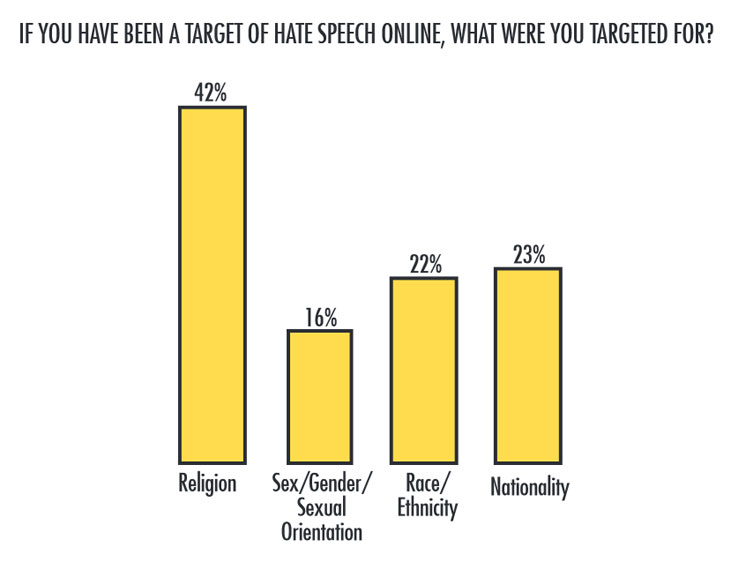 Pakistan-Social-Media-Hate-Report_1