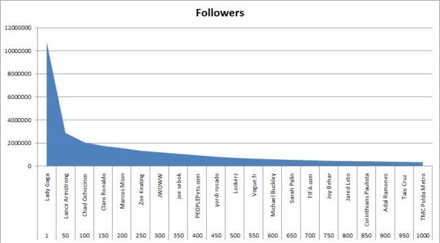 Top 1k Tweeps