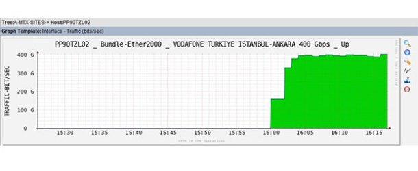 Vodafone'dan 400 Gbps'lik fiber test