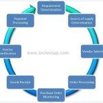 SAP MM Simple Procurement Cycle