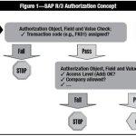 SAP Authorization Checks Concept