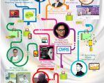 Social O2O Conference