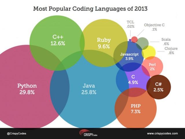 coding-language