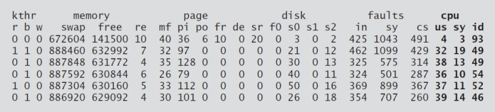 vmstat output from Solaris