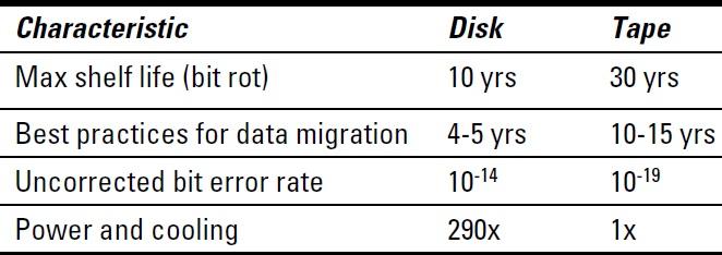 Hide Tape versus Disk Performance