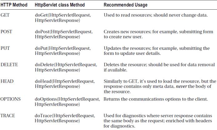 HTTP Servlet Class Methods