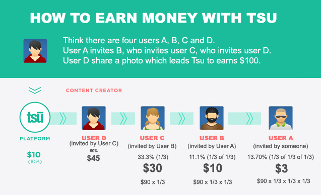 how to earn money with tsu