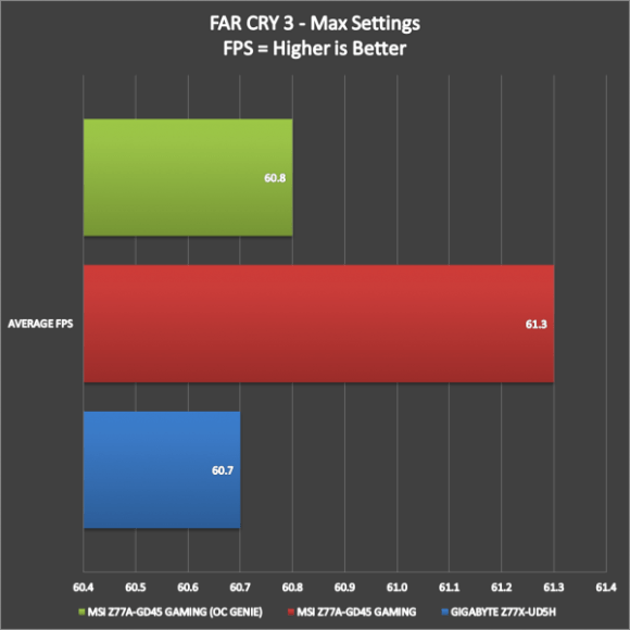 MSI Z77A-GD45 Gaming Benchmarks (13)