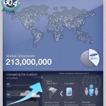 Samsung 213 million smartphones