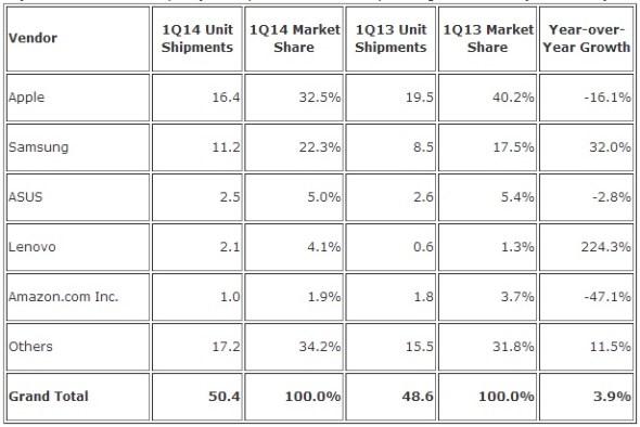 IDC Tablet Shipments Q1 2014