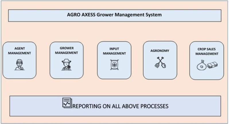Agro-Axess