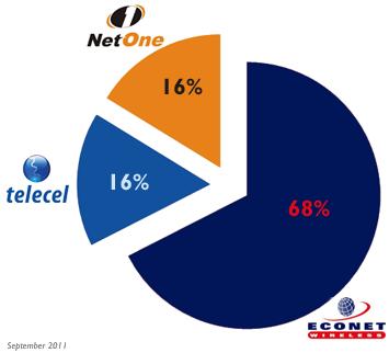 Mobile Operators Market Share (September 2011)