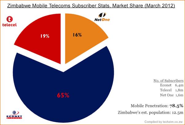 Zimbabwe Mobile Telecoms Stats (March 2012)