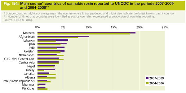 Origen del cannabis