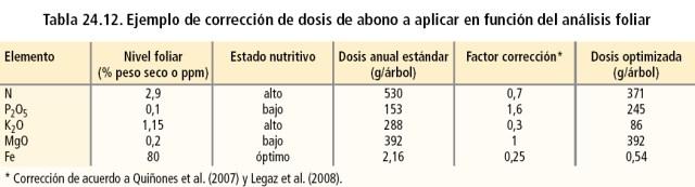corrección de dosis de abono a aplicar en función del análisis foliar
