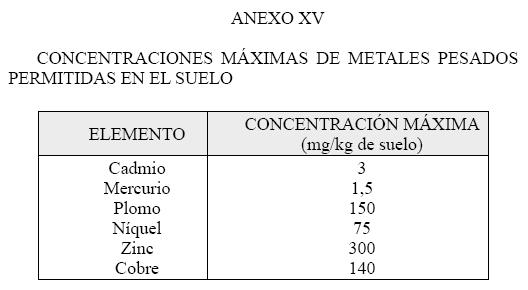Produccion integrada citricos CONCENTRACIONES MAXIMAS DE METALES PESADOS PERMITIDAS EN EL SUELO EN CITRICOS