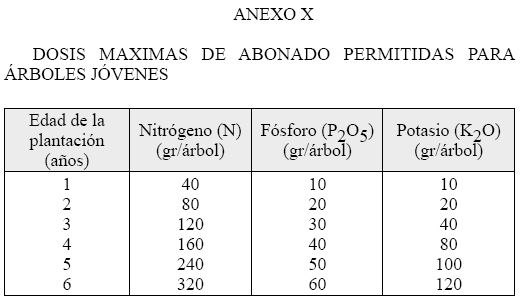 Produccion integrada citricos DOSIS MAXIMAS DE ABONADO PERMITIDAS PARA ARBOLES JOVENES EN CITRICOS