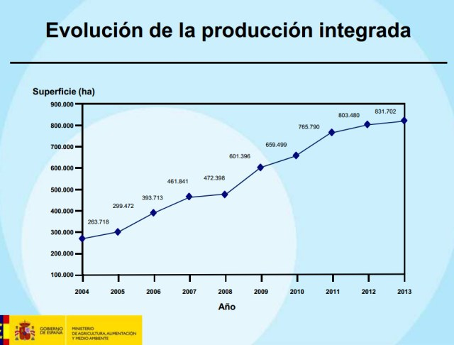 Evolucion de la Produccion integrada