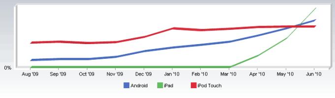 iPad vs iPhone vs Android