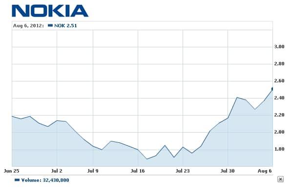 Rumores-fazem-ações-da-Nokia-subir